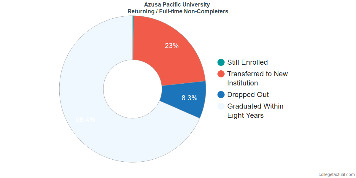 Non-completion rates for returning / full-time students at Azusa Pacific University