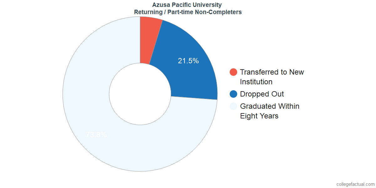 Non-completion rates for returning / part-time students at Azusa Pacific University