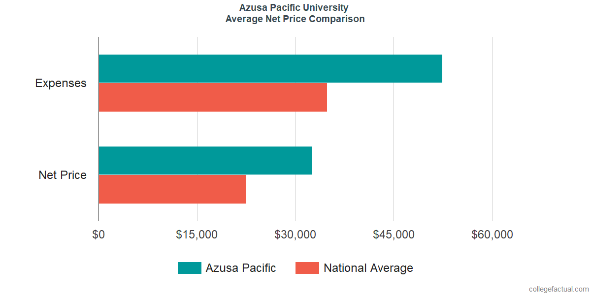 Net Price Comparisons at Azusa Pacific University