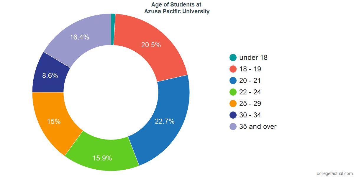 Undergraduate Age Diversity at Azusa Pacific University