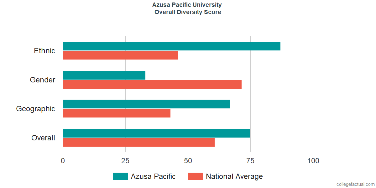Overall Diversity at Azusa Pacific University