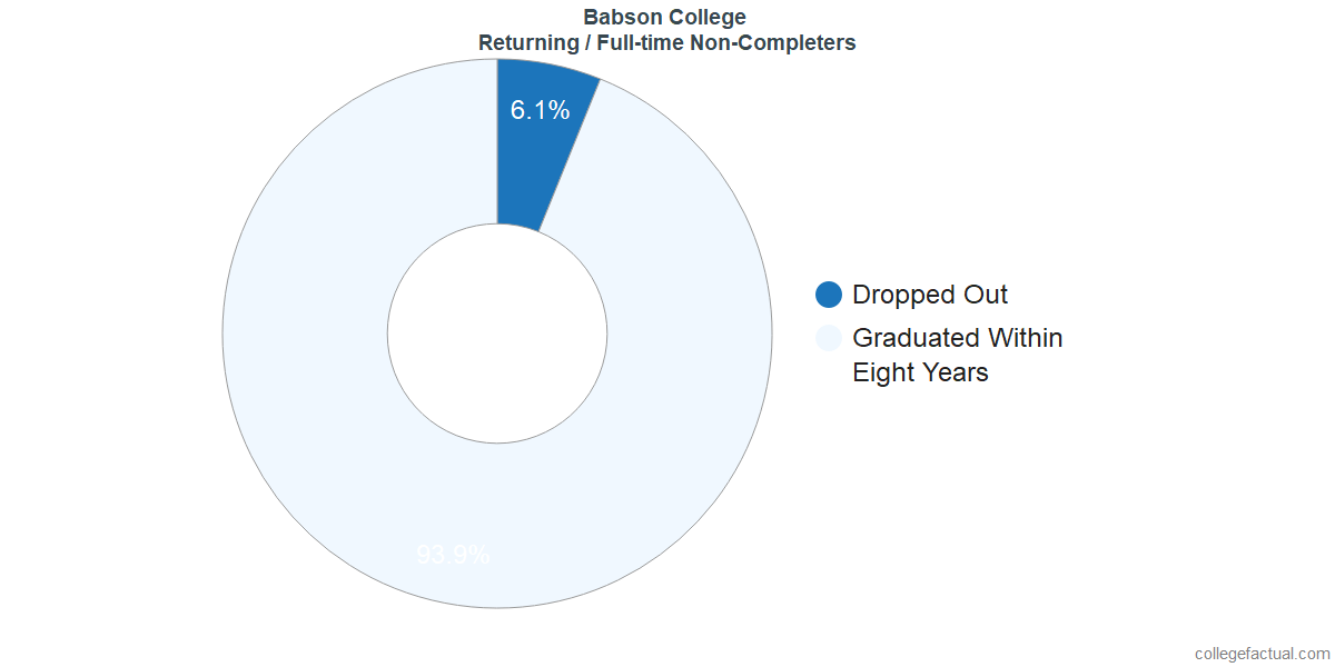 Non-completion rates for returning / full-time students at Babson College