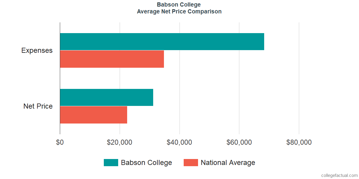 Net Price Comparisons at Babson College