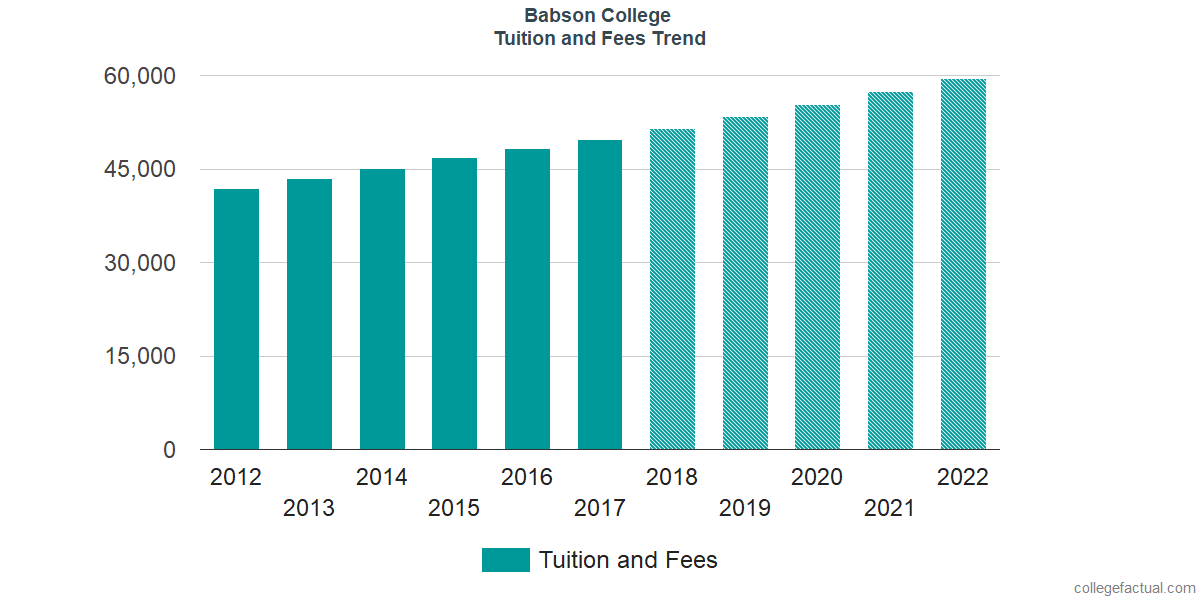 Tuition and Fees Trends at Babson College