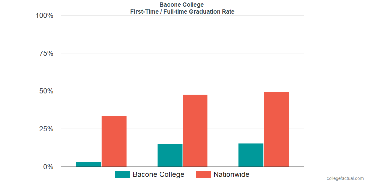 Graduation rates for first-time / full-time students at Bacone College
