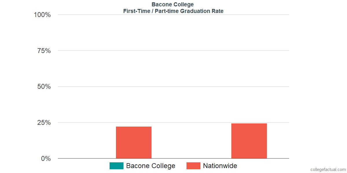 Graduation rates for first-time / part-time students at Bacone College