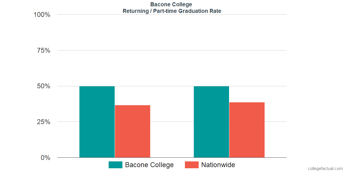 Graduation rates for returning / part-time students at Bacone College