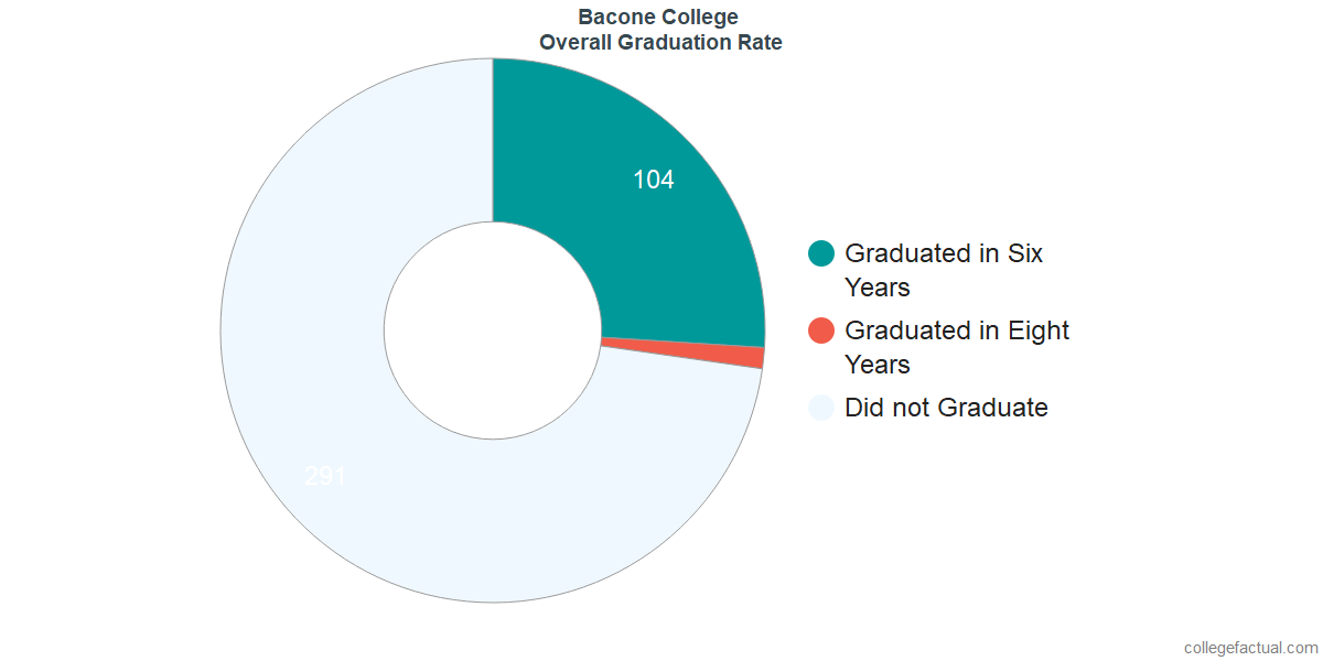 Undergraduate Graduation Rate at Bacone College