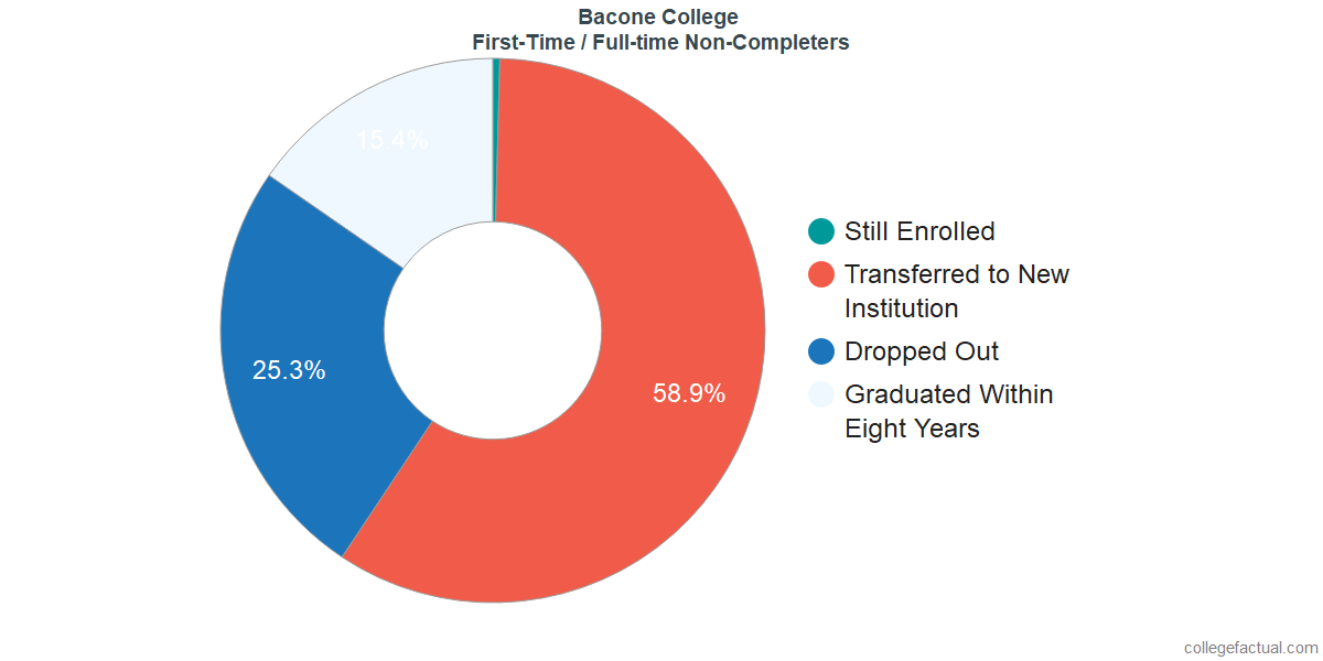 Non-completion rates for first-time / full-time students at Bacone College