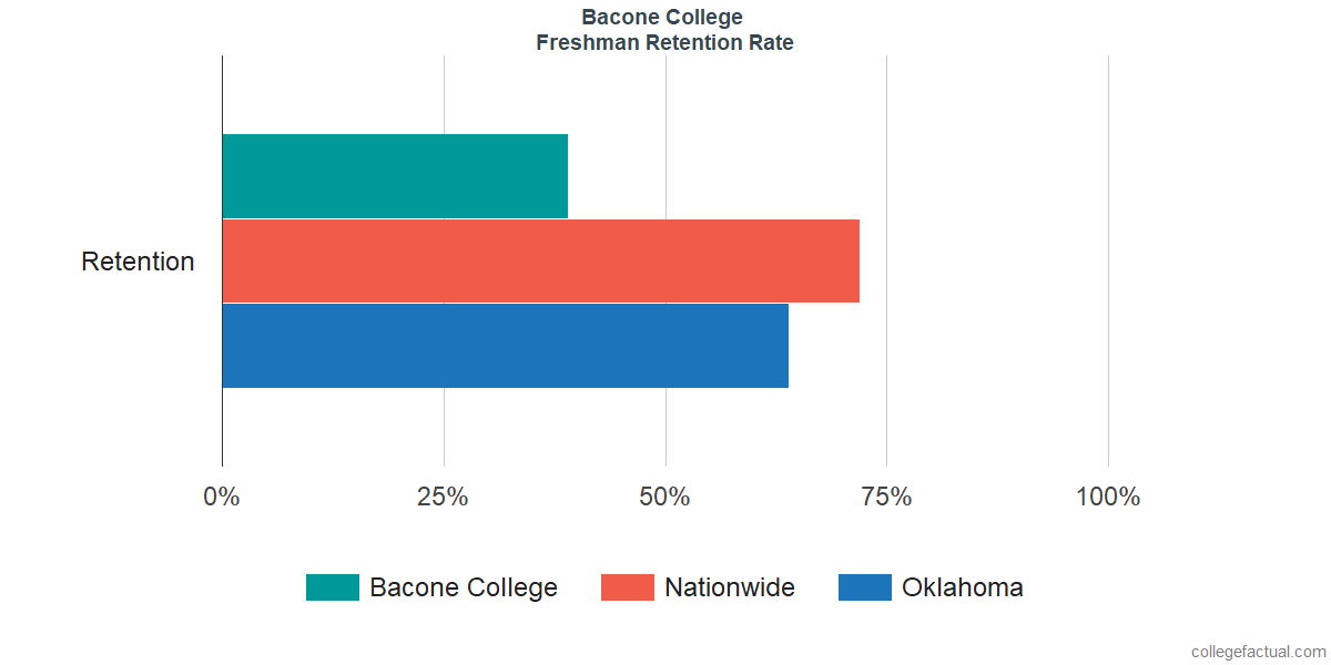 Freshman Retention Rate at Bacone College