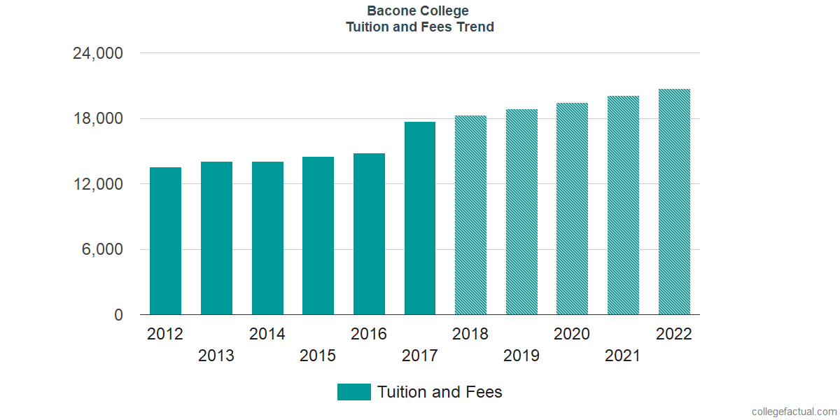 Tuition and Fees Trends at Bacone College