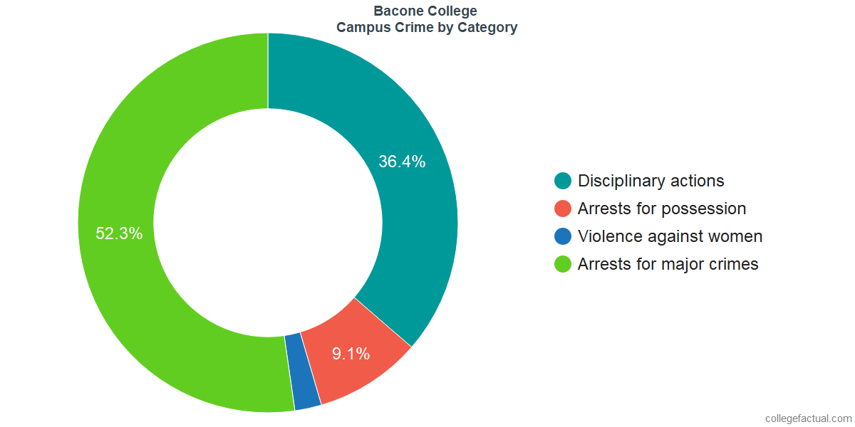 On-Campus Crime and Safety Incidents at Bacone College by Category
