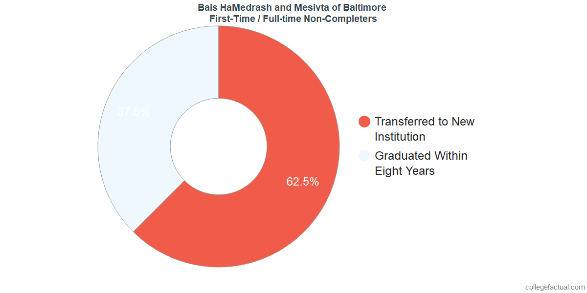 Non-completion rates for first-time / full-time students at Bais HaMedrash and Mesivta of Baltimore