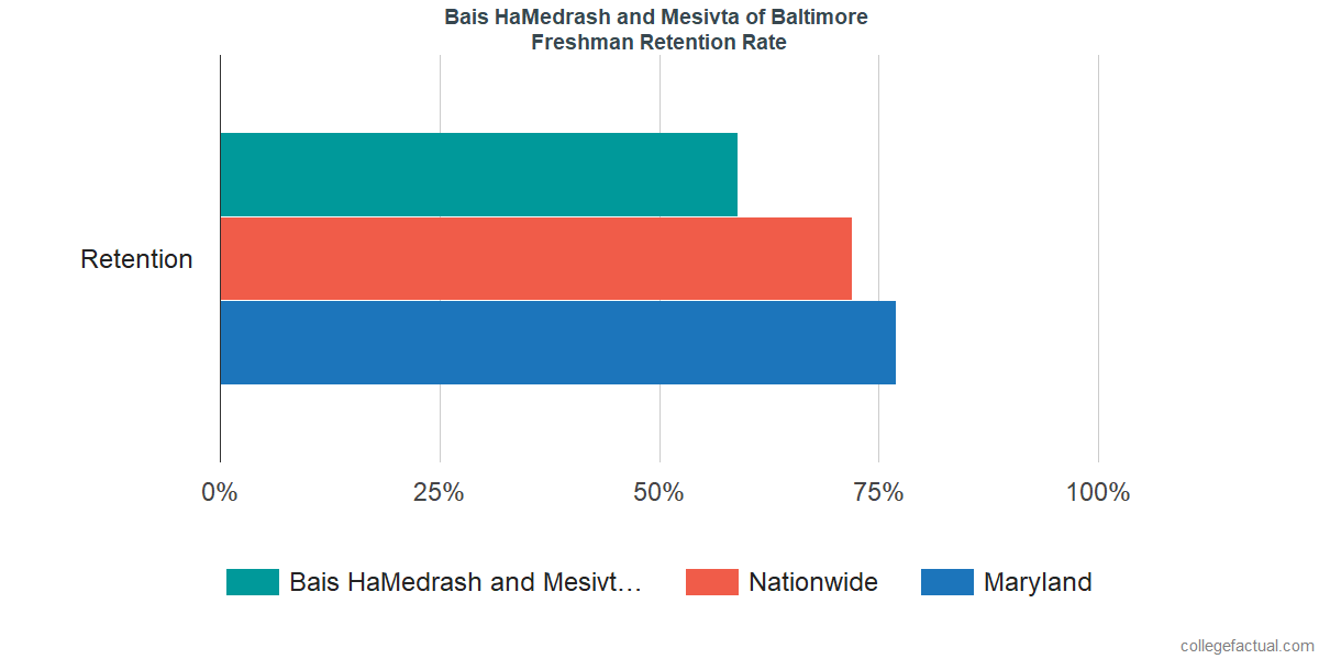 Freshman Retention Rate at Bais HaMedrash and Mesivta of Baltimore