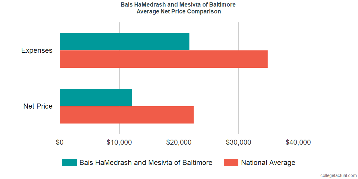 Net Price Comparisons at Bais HaMedrash and Mesivta of Baltimore