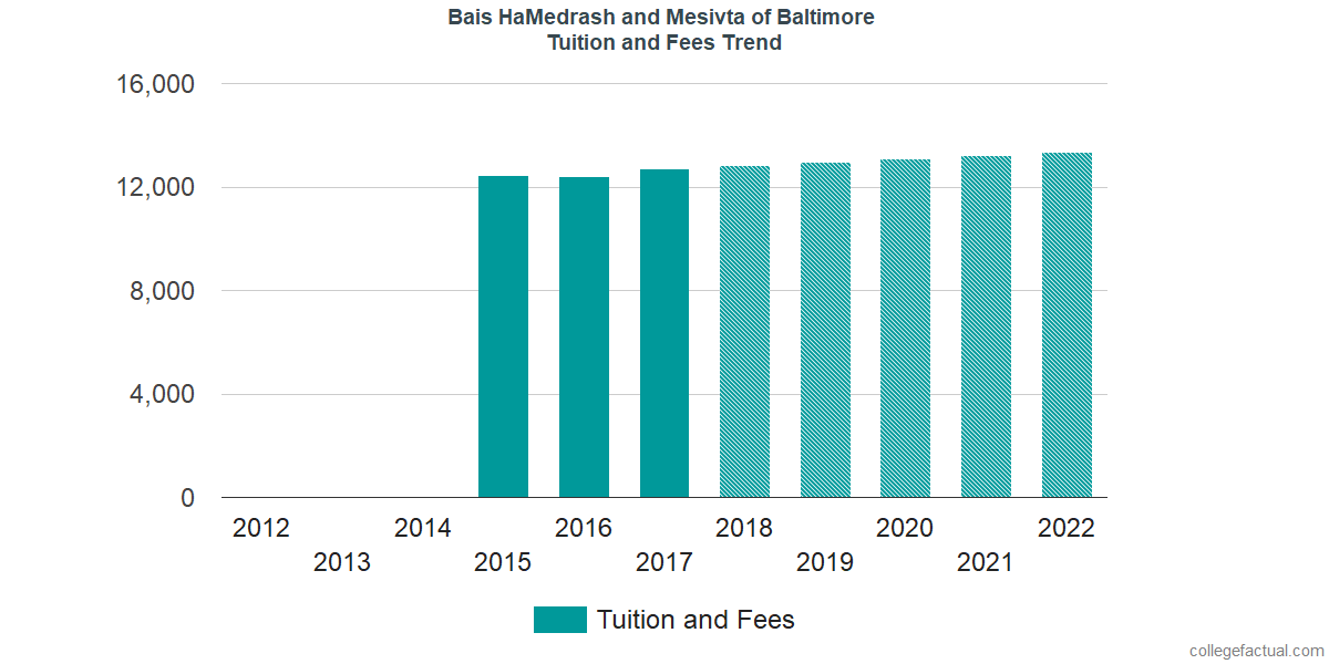 Tuition and Fees Trends at Bais HaMedrash and Mesivta of Baltimore