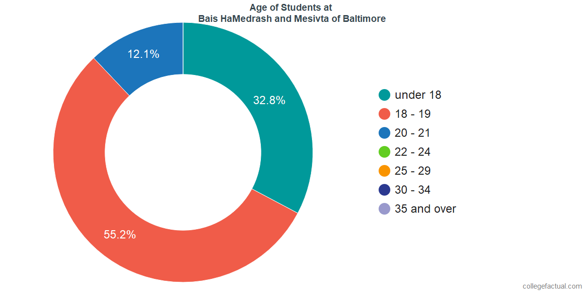 Age of Undergraduates at Bais HaMedrash and Mesivta of Baltimore