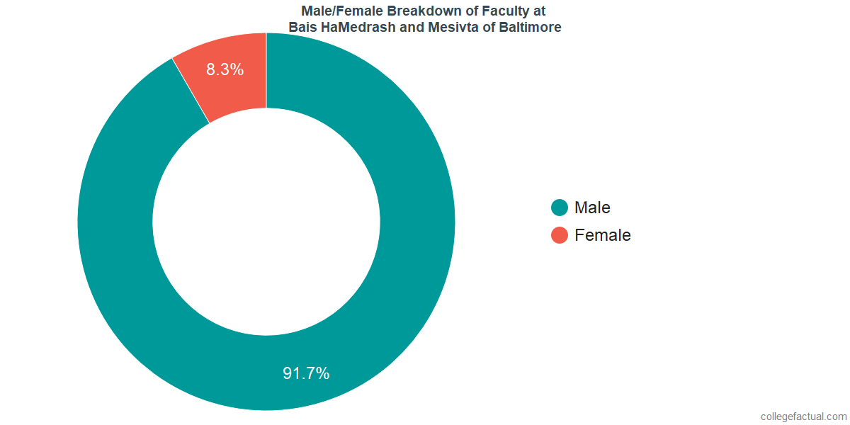 Male/Female Diversity of Faculty at Bais HaMedrash and Mesivta of Baltimore