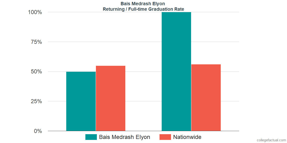 Graduation rates for returning / full-time students at Bais Medrash Elyon