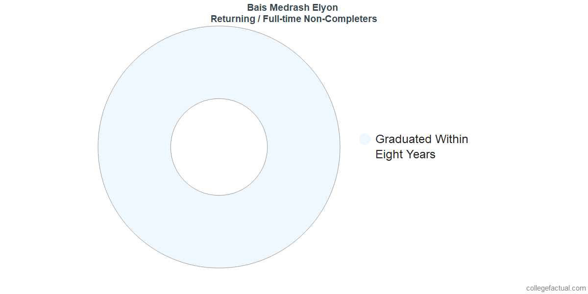 Non-completion rates for returning / full-time students at Bais Medrash Elyon