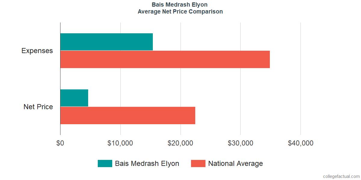 Net Price Comparisons at Bais Medrash Elyon