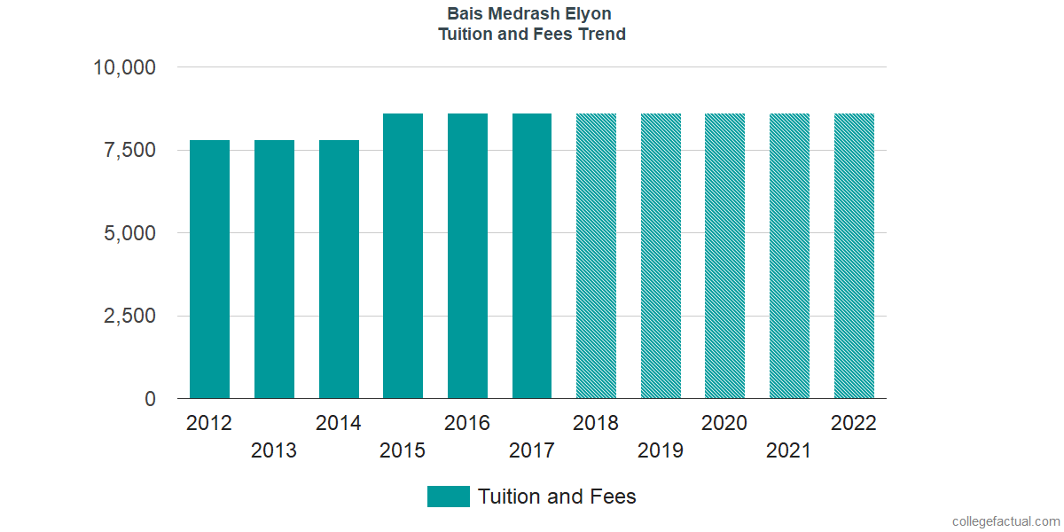 Tuition and Fees Trends at Bais Medrash Elyon