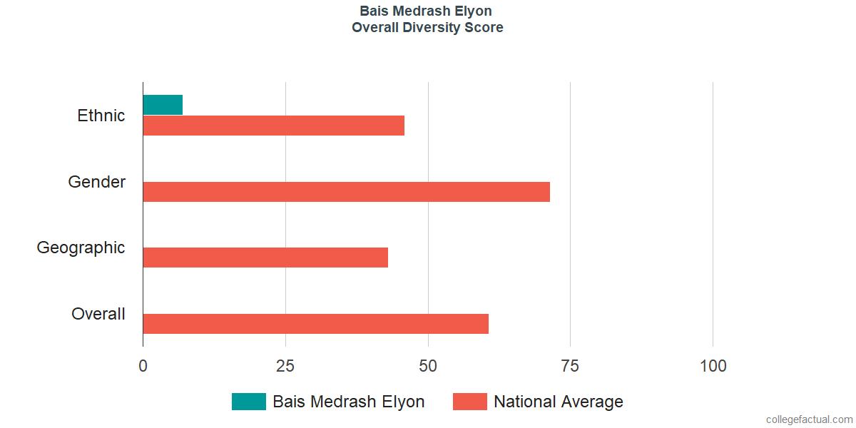 Overall Diversity at Bais Medrash Elyon