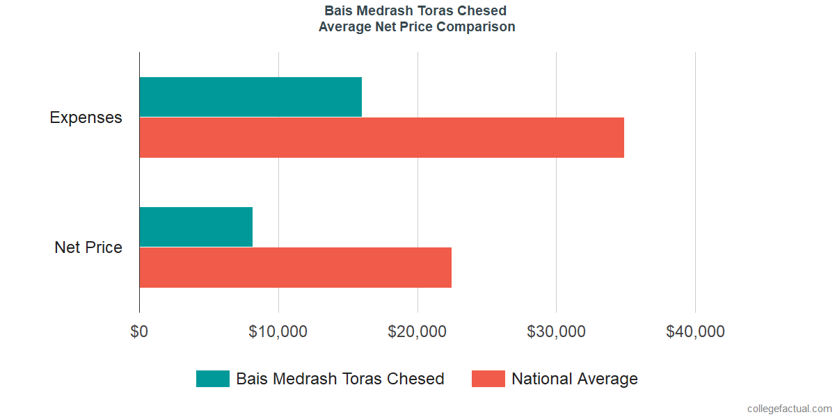 Net Price Comparisons at Bais Medrash Toras Chesed
