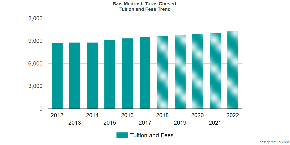 Tuition and Fees Trends at Bais Medrash Toras Chesed