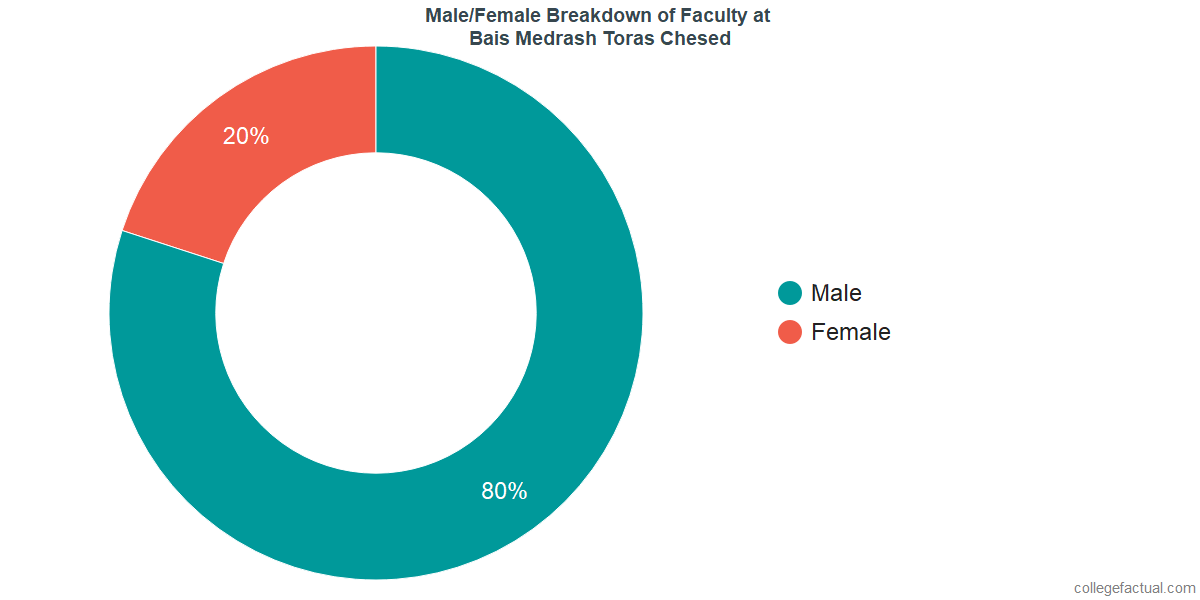 Male/Female Diversity of Faculty at Bais Medrash Toras Chesed