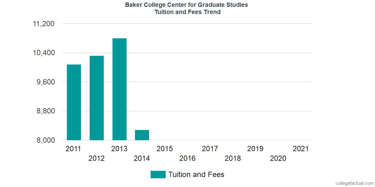 Tuition and Fees Trends at Baker College Center for Graduate Studies