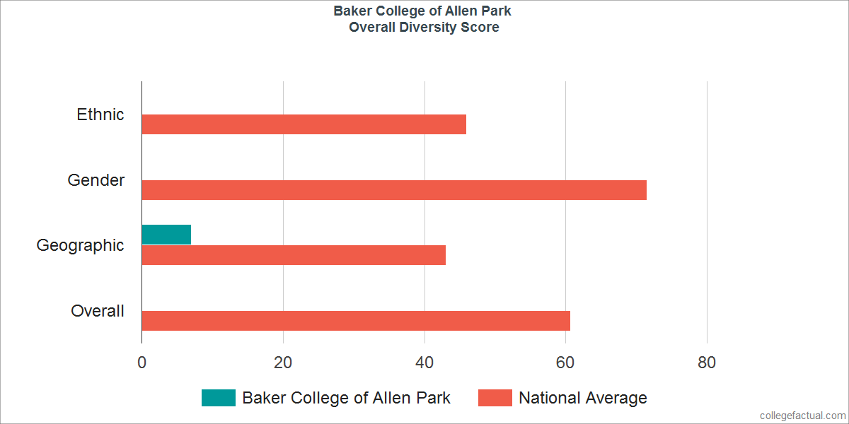 Overall Diversity at Baker College of Allen Park