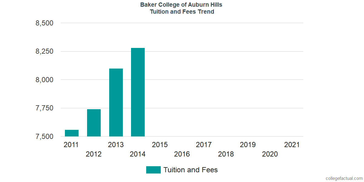 Tuition and Fees Trends at Baker College of Auburn Hills