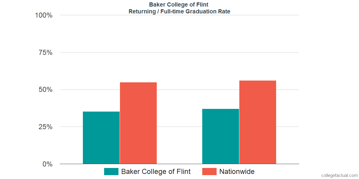 Graduation rates for returning / full-time students at Baker College