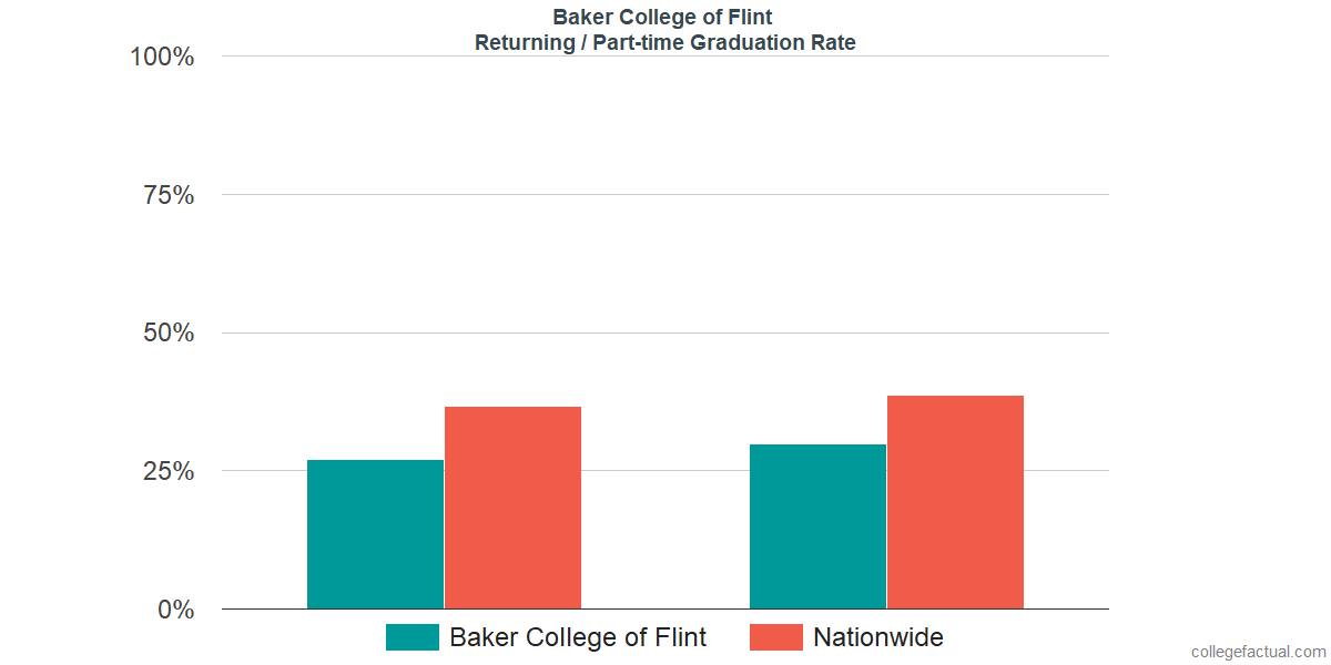Graduation rates for returning / part-time students at Baker College