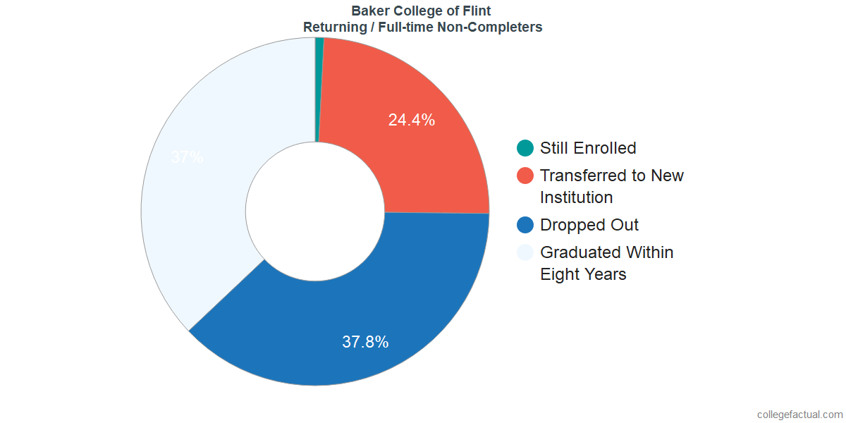 Non-completion rates for returning / full-time students at Baker College