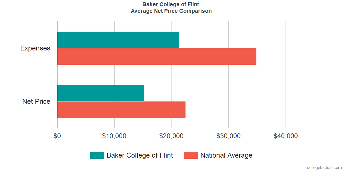 Net Price Comparisons at Baker College of Flint