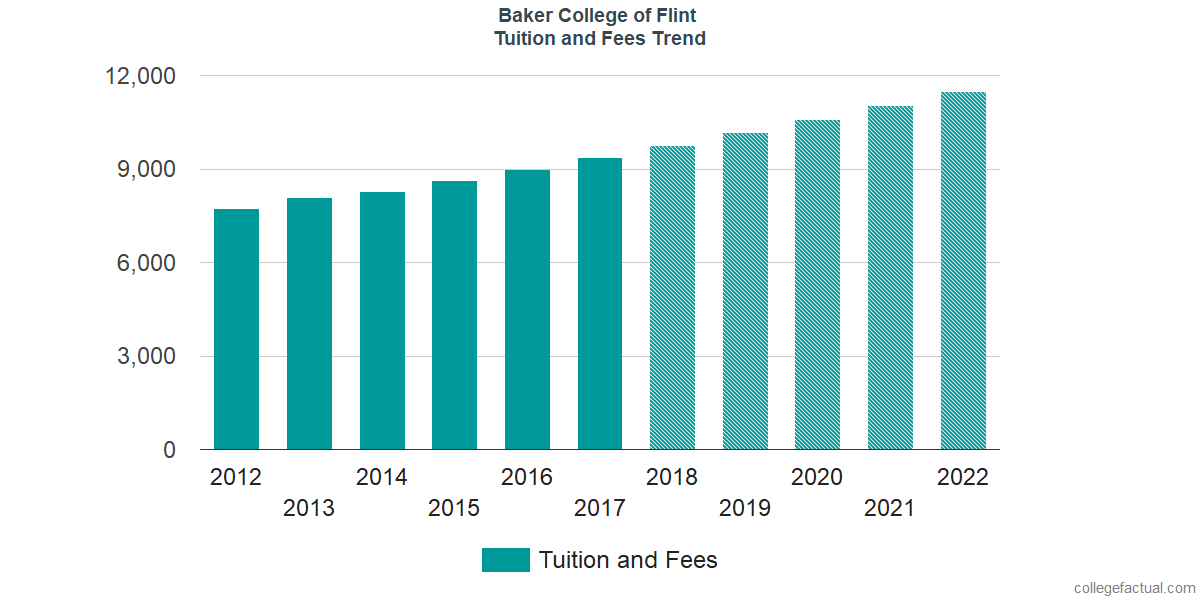 Tuition and Fees Trends at Baker College of Flint