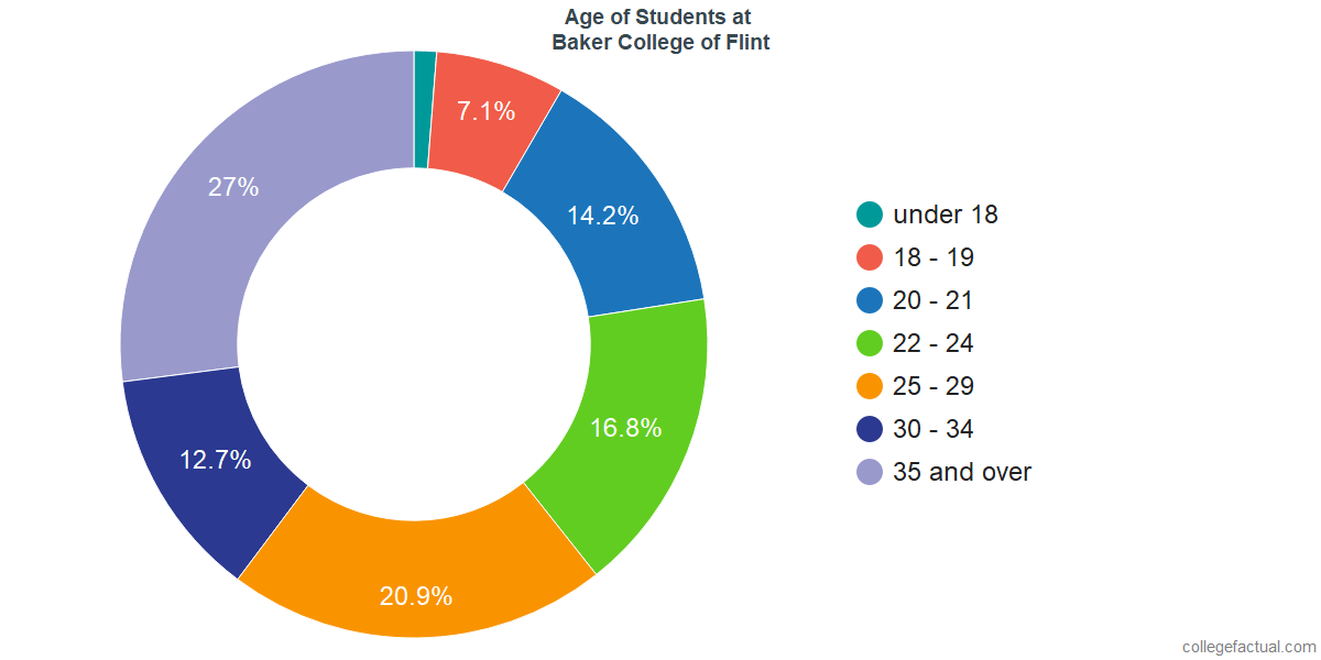 Age of Undergraduates at Baker College of Flint