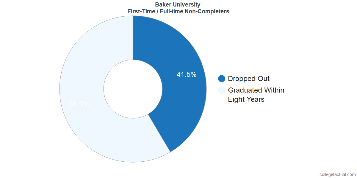 Non-completion rates for first-time / full-time students at Baker University
