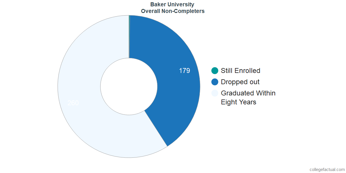 outcomes for students who failed to graduate from Baker University