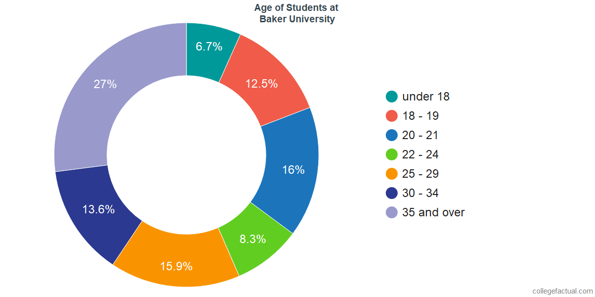 Undergraduate Age Diversity at Baker University