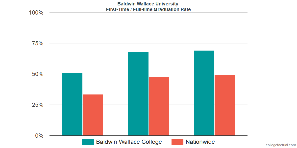 Graduation rates for first-time / full-time students at Baldwin Wallace University