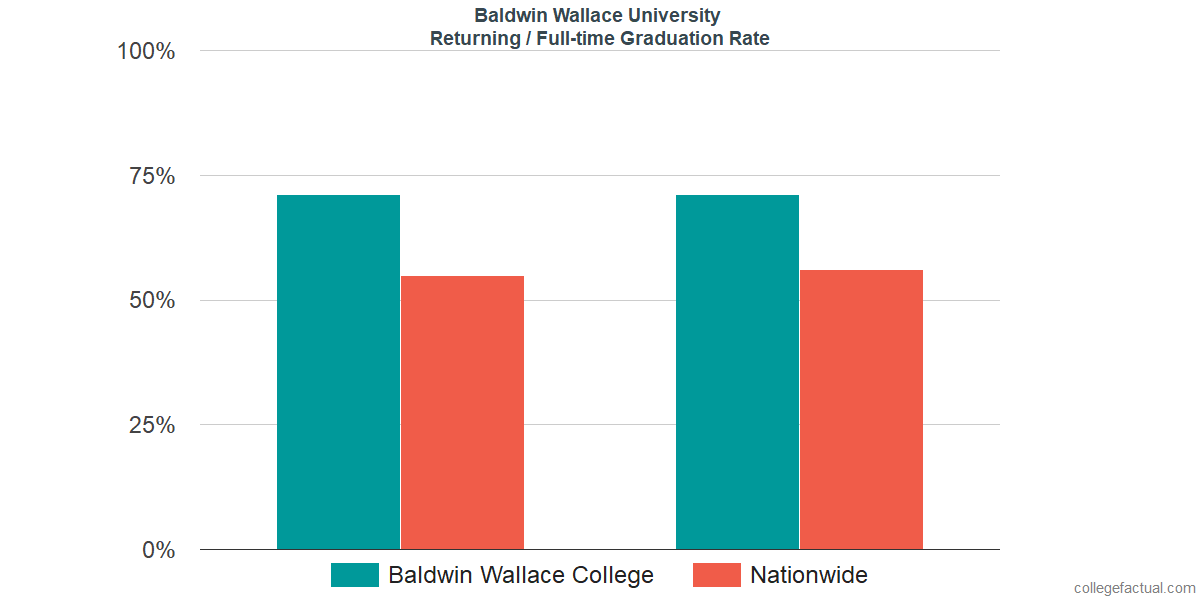 Graduation rates for returning / full-time students at Baldwin Wallace University