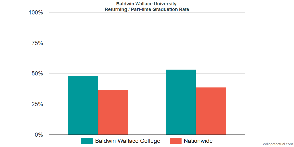 Graduation rates for returning / part-time students at Baldwin Wallace University