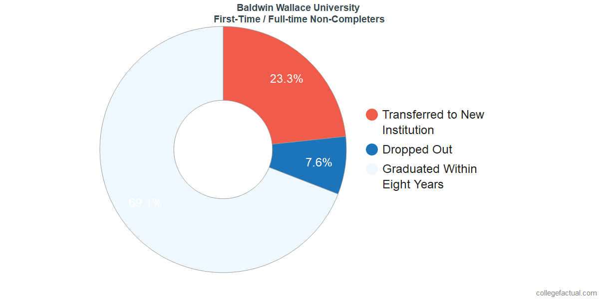 Non-completion rates for first-time / full-time students at Baldwin Wallace University