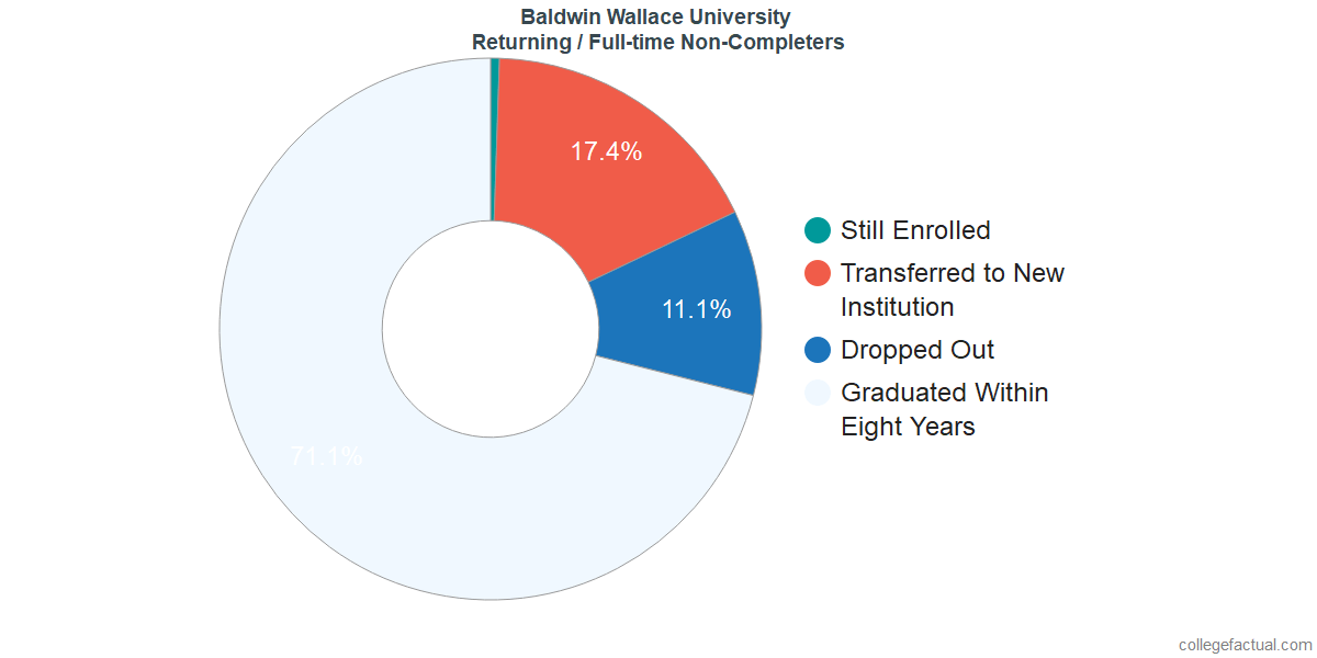 Non-completion rates for returning / full-time students at Baldwin Wallace University