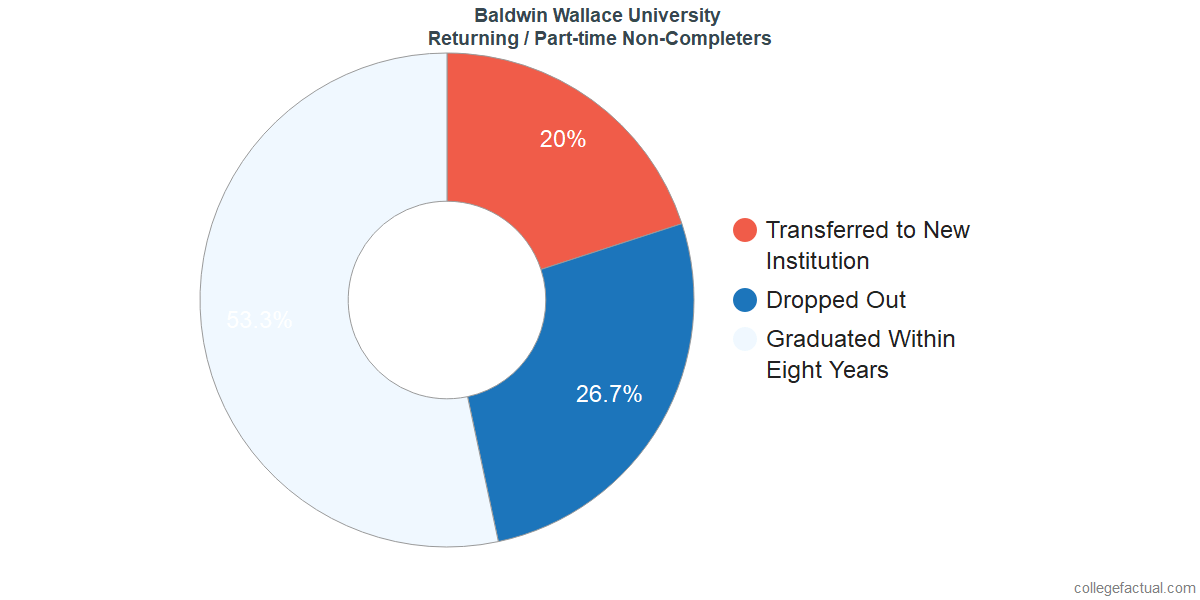 Non-completion rates for returning / part-time students at Baldwin Wallace University
