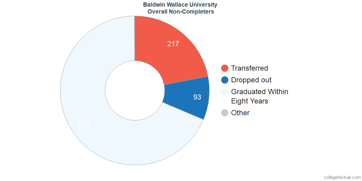 outcomes for students who failed to graduate from Baldwin Wallace University