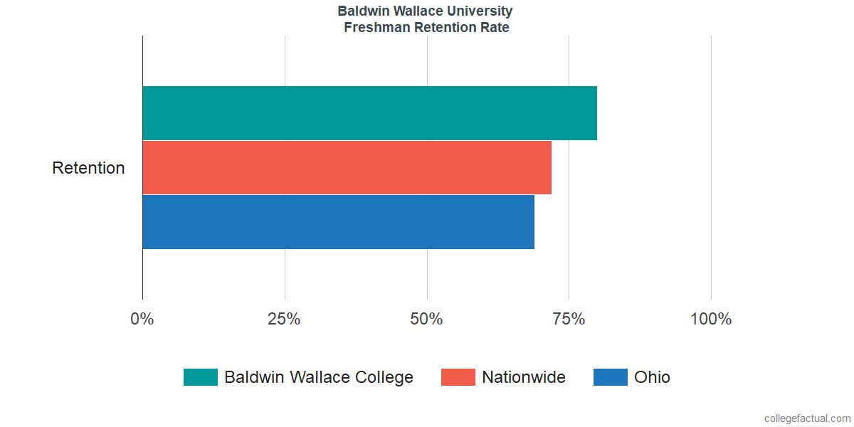 Freshman Retention Rate at Baldwin Wallace University